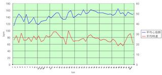 20070430_bike_graph.jpg